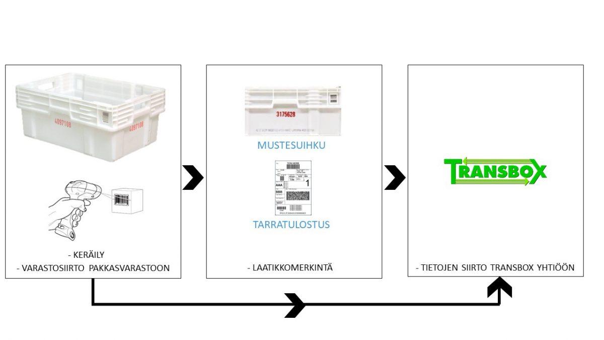 Transbox