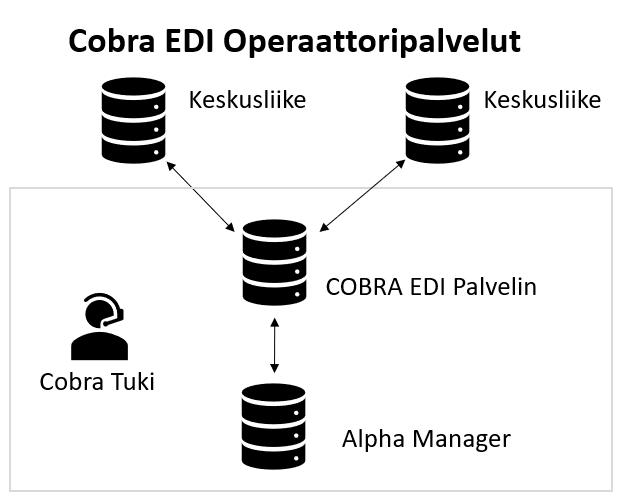 COBRA EDI prosessikuvaus